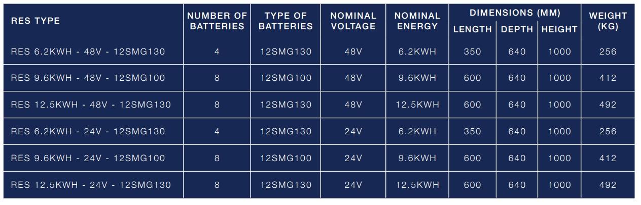 tabela modelov