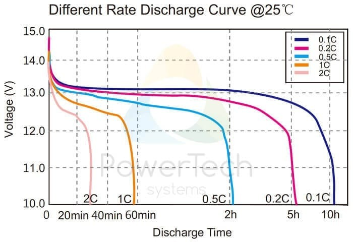 Lithium-Ion Battery LFP LiFePO4 12V 70 Ah 900 Wh